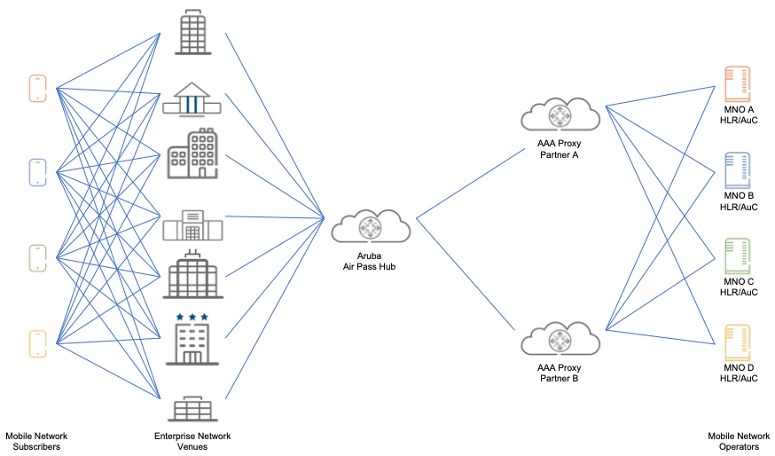Aruba Air Pass Network Architecture